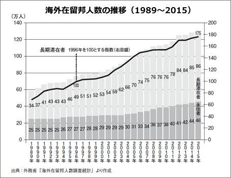 海外在留邦人数の推移
